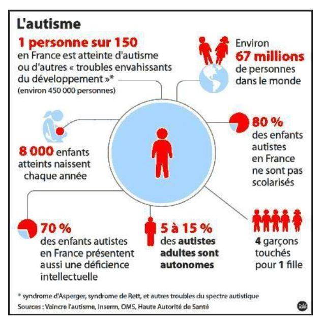 L'autisme en chiffres : 1 personne sur 150, 67 millions de personnes dans le monde, 8 000 enfants atteints naissent chaque année, 80% des enfants autistes en Francene sont pas scolarisés, 70% des enfants autistes en France présentent aussi une déficience intellectuelle, 5 à 15% des autistes adultes sont autonomes, 4 garçons touchés pour une fille.